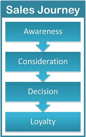 4 step map of sales journey